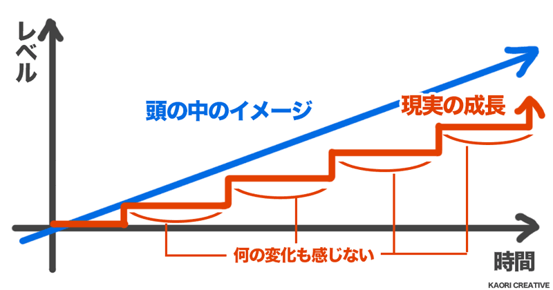 growth-steps-chart