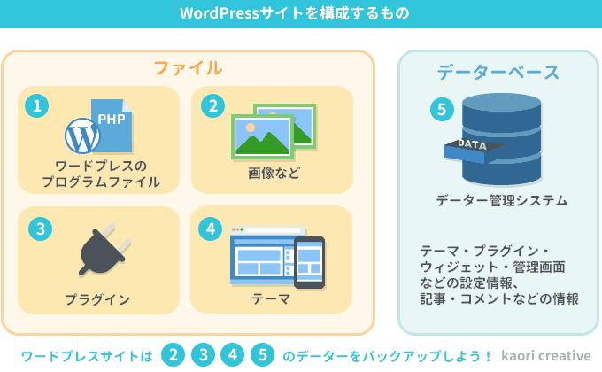 ワードプレスを構成しているものとバックアップするもの。 ワードプレス本体、画像、プラグイン、テーマ、データーベース。