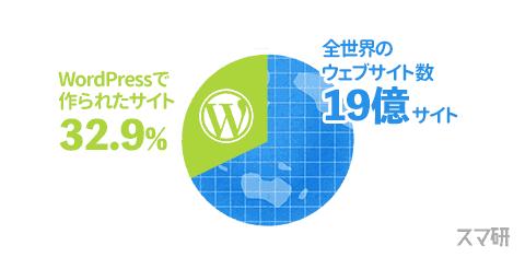 ワードプレスの使われている割合は32.9%